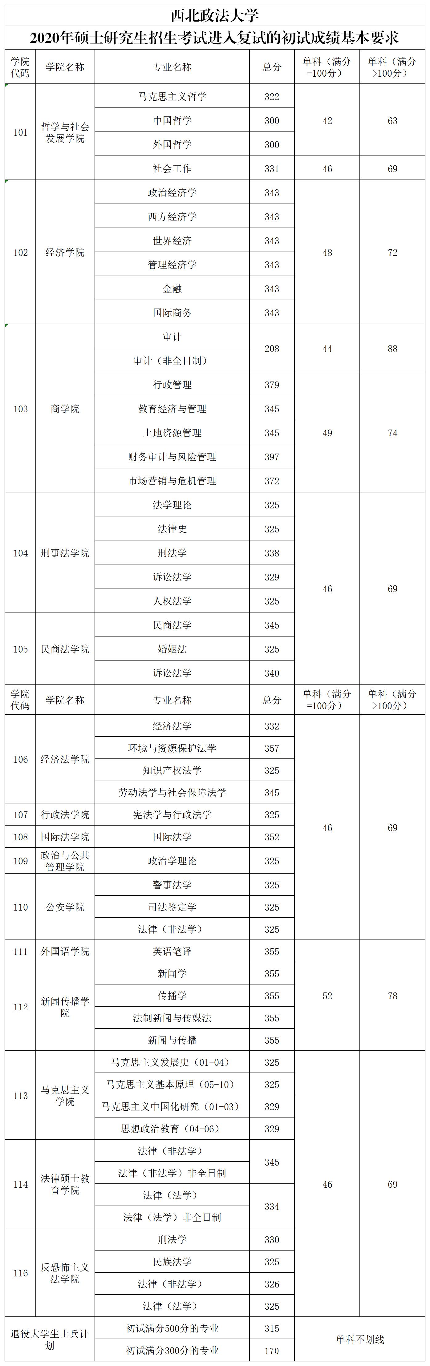 东北电力研究生分数_西北政法大学2020年硕士研究生招生考试复试分数线_中国在职研究 ...