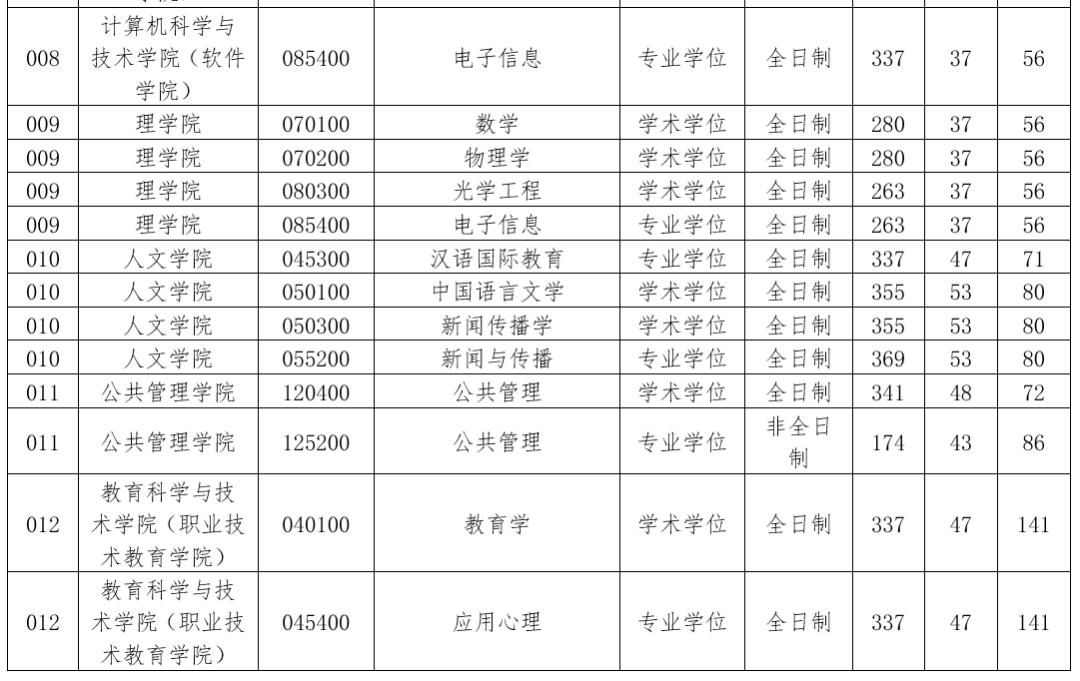 浙江工業大學研究生復試分數線