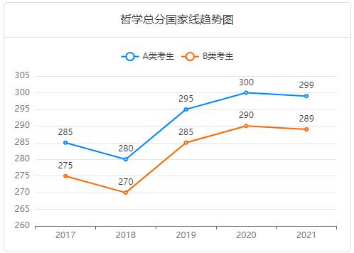 全面分析!近五年学术硕士国家线趋势图(2017-2021)