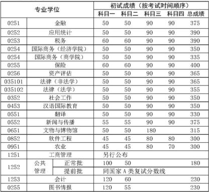 2017年中国人民大学专业硕士复试基本分数线