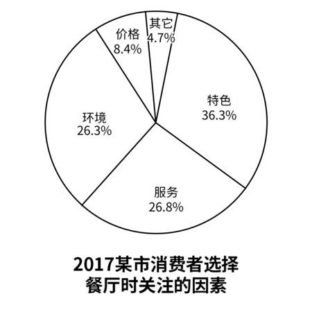 2018年考研(一月联考)英语二真题