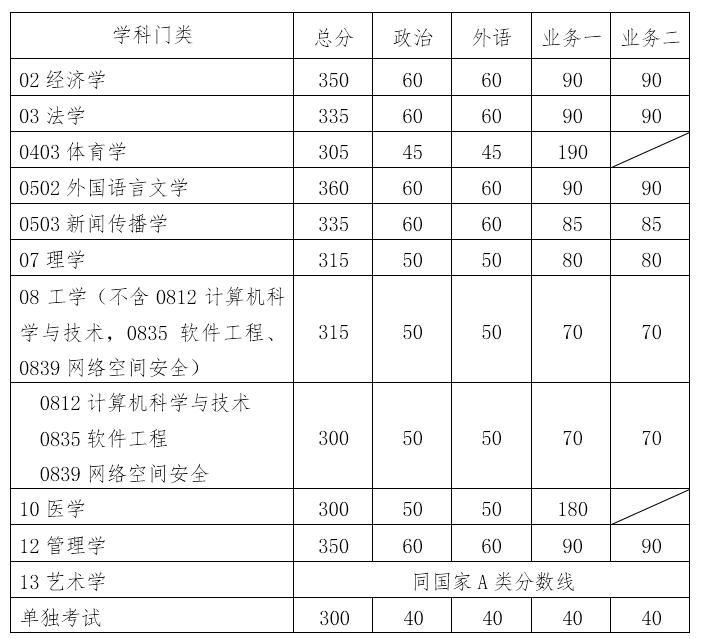 华南理工大学分数线