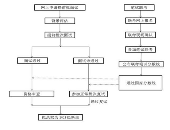 天津財經大學2021年MBA