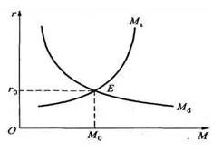 简单的货币供求均衡