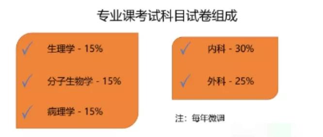 2019同等学力西医综合考试大纲