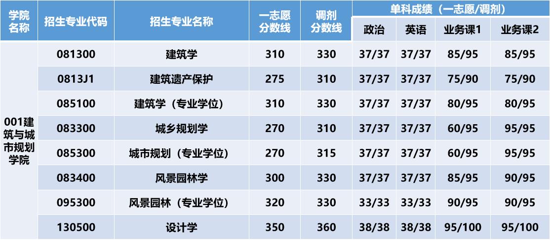 北京建筑大学研究生复试分数线