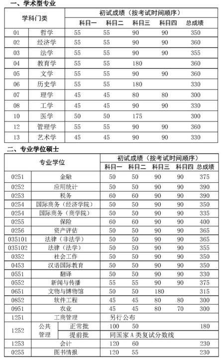 2017年中国人民大学硕士研究生复试分数线